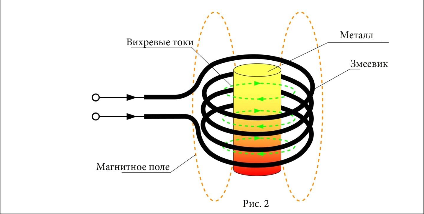 Индукционные нагреватели: устройство и принцип работы, схема изготовления своими руками