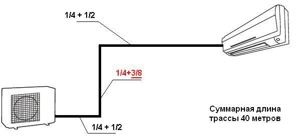 Нормы установки наружного блока кондиционеров