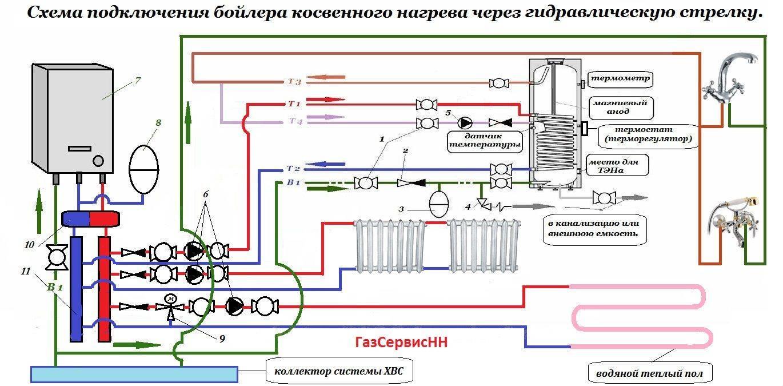 Обвязка бойлера косвенного нагрева: общие принципы и схемы подключения