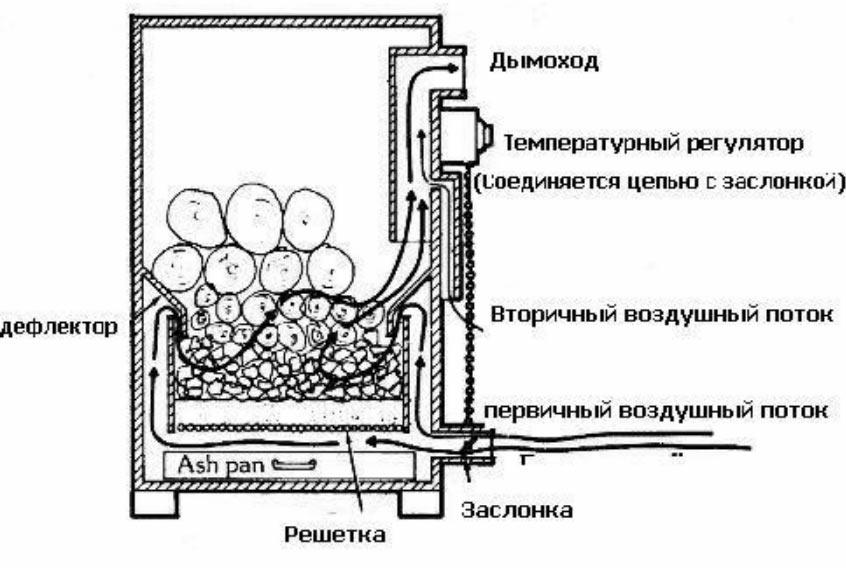 Как сделать древесный газогенератор своими руками самоделки на дровах и опилках