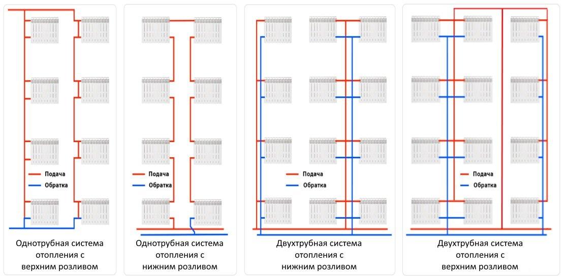Индивидуальное отопление в многоквартирном доме: подробный обзор