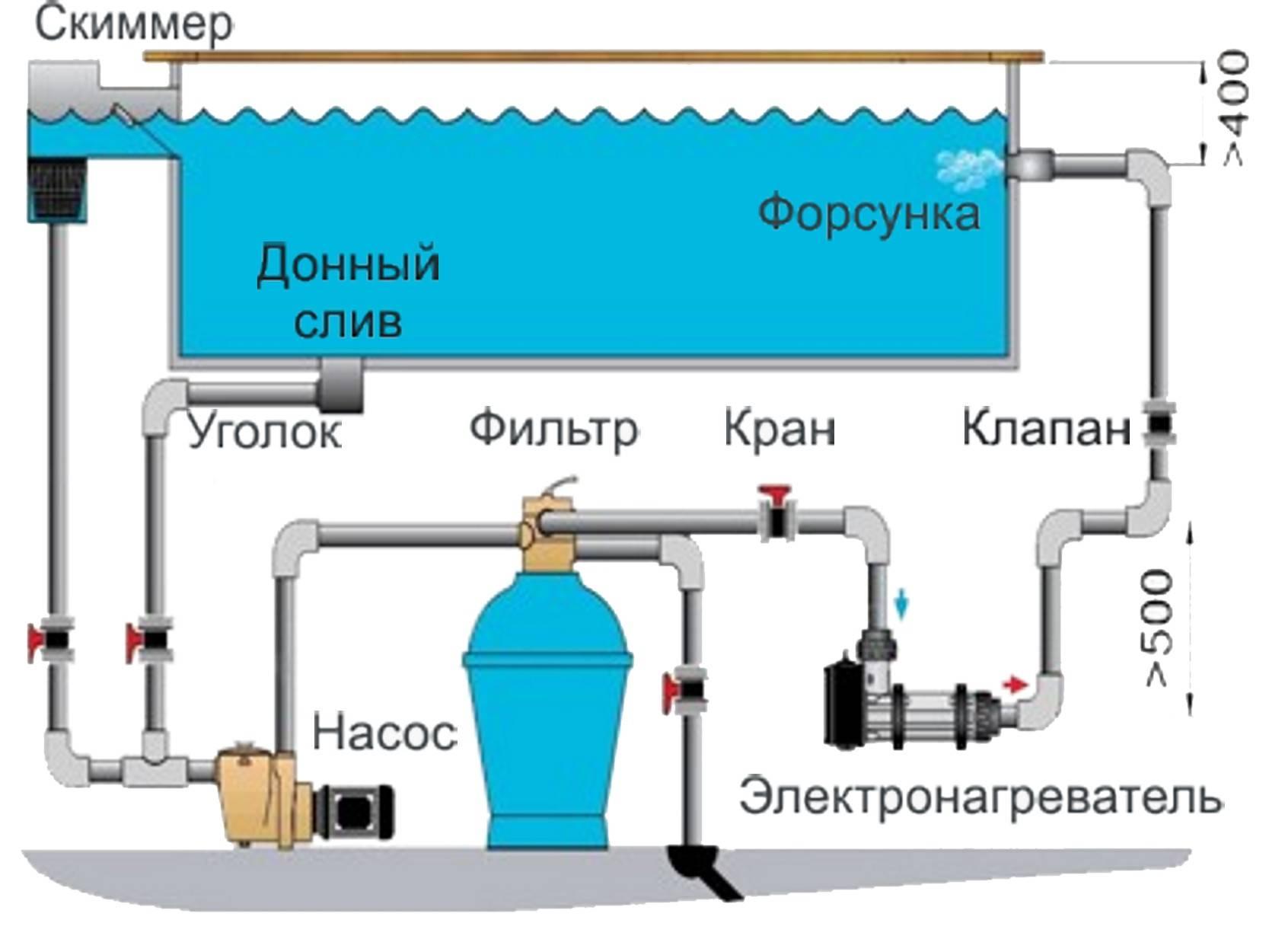 Какими бывают фильтры для очищения воды в бассейне и как правильно их выбрать?