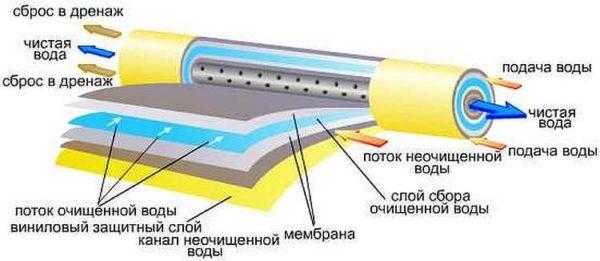 Как работает обратный осмос: принцип действия устройств тонкой очистки воды