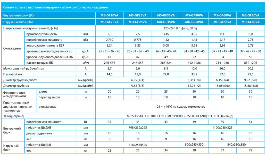 Мобильный кондиционер или сплит система: подробное описание достоинств и недостатков техники, выводы