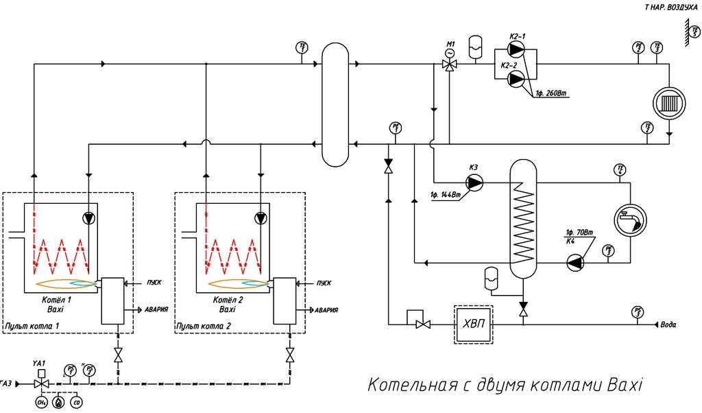 Проектирование газовых котельных: техническое задание, этапы, стоимость