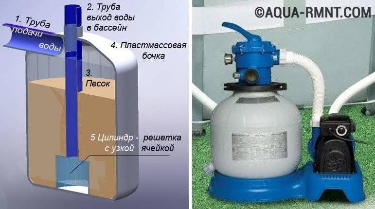 Характеристика песочных фильтров для каркасных бассейнов, виды и как сделать своими руками