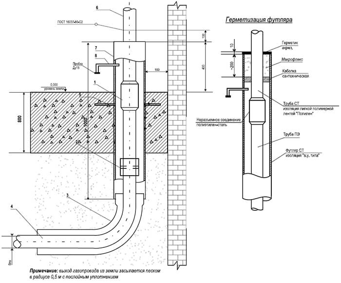 Сп 42-103-2003 проектирование и строительство газопроводов из полиэтиленовых труб и реконструкция изношенных газопроводов, сп (свод правил) от 26 ноября 2003 года №42-103-2003