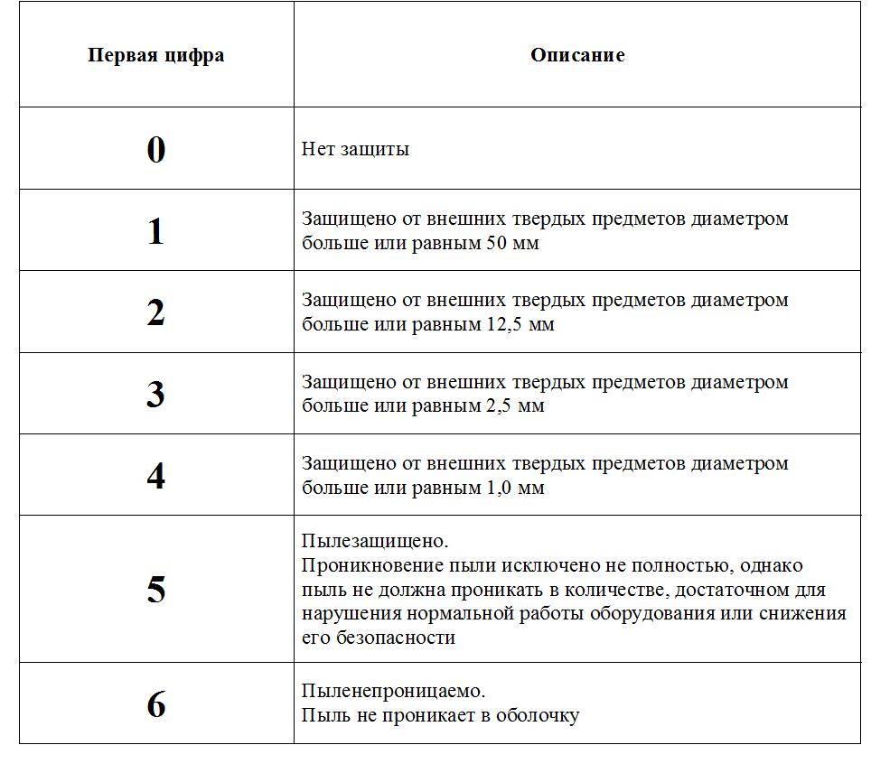 Что такое ip (степень защиты). расшифровка обозначений.