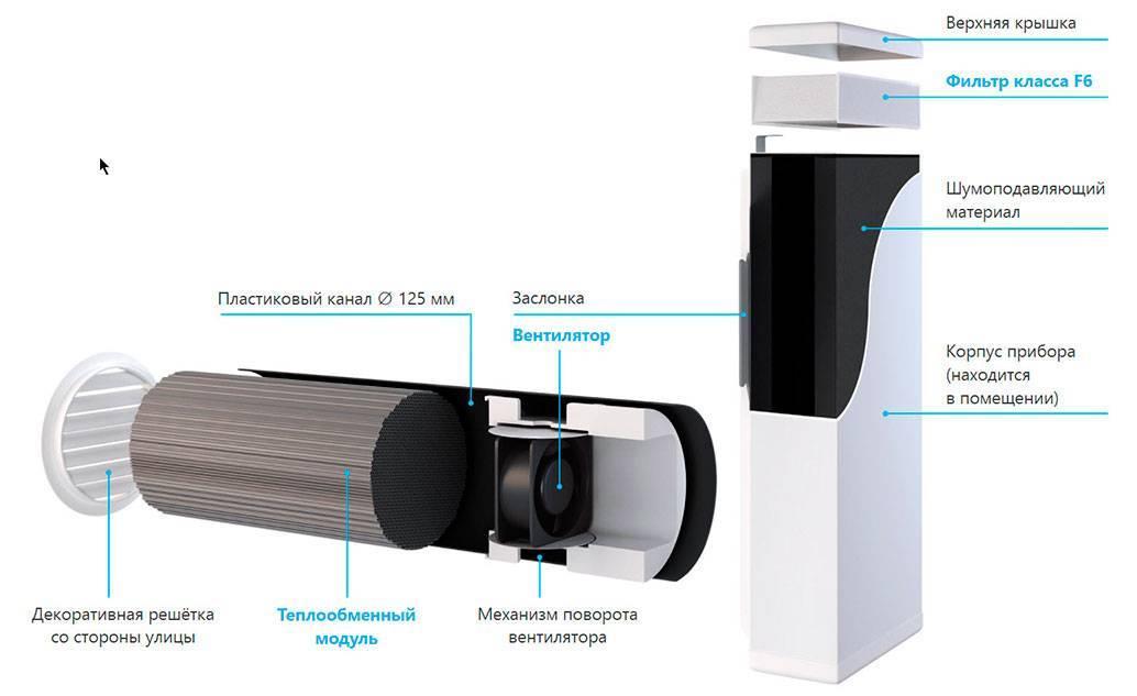 Вентиляционный клапан для пластиковых окон: что это такое и зачем нужен
