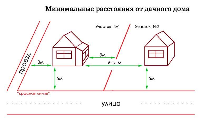 Минимальное расстояние от дома до газгольдера. как правильно определить расстояние от газгольдера до жилого дома: выбираем подходящее место на участке