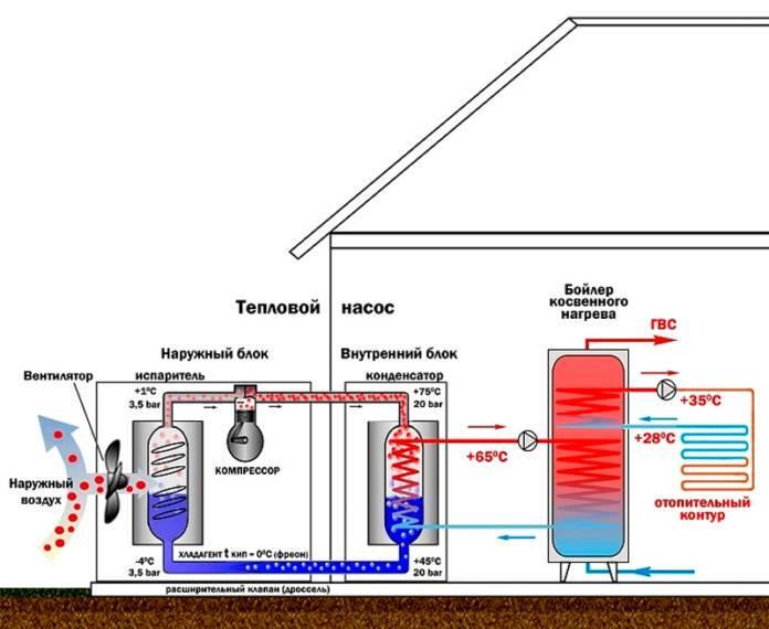 Тепловые насосы воздух-вода. преимущества и недостатки. |