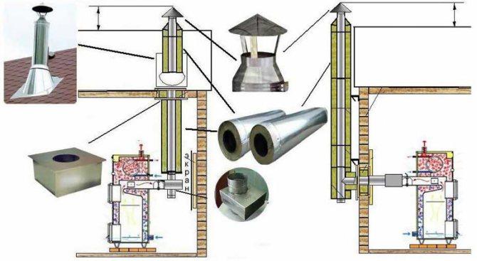 Типы и расчет параметров для дымовых труб