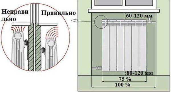 Декупаж батареи отопления своими руками - инструкции и советы!