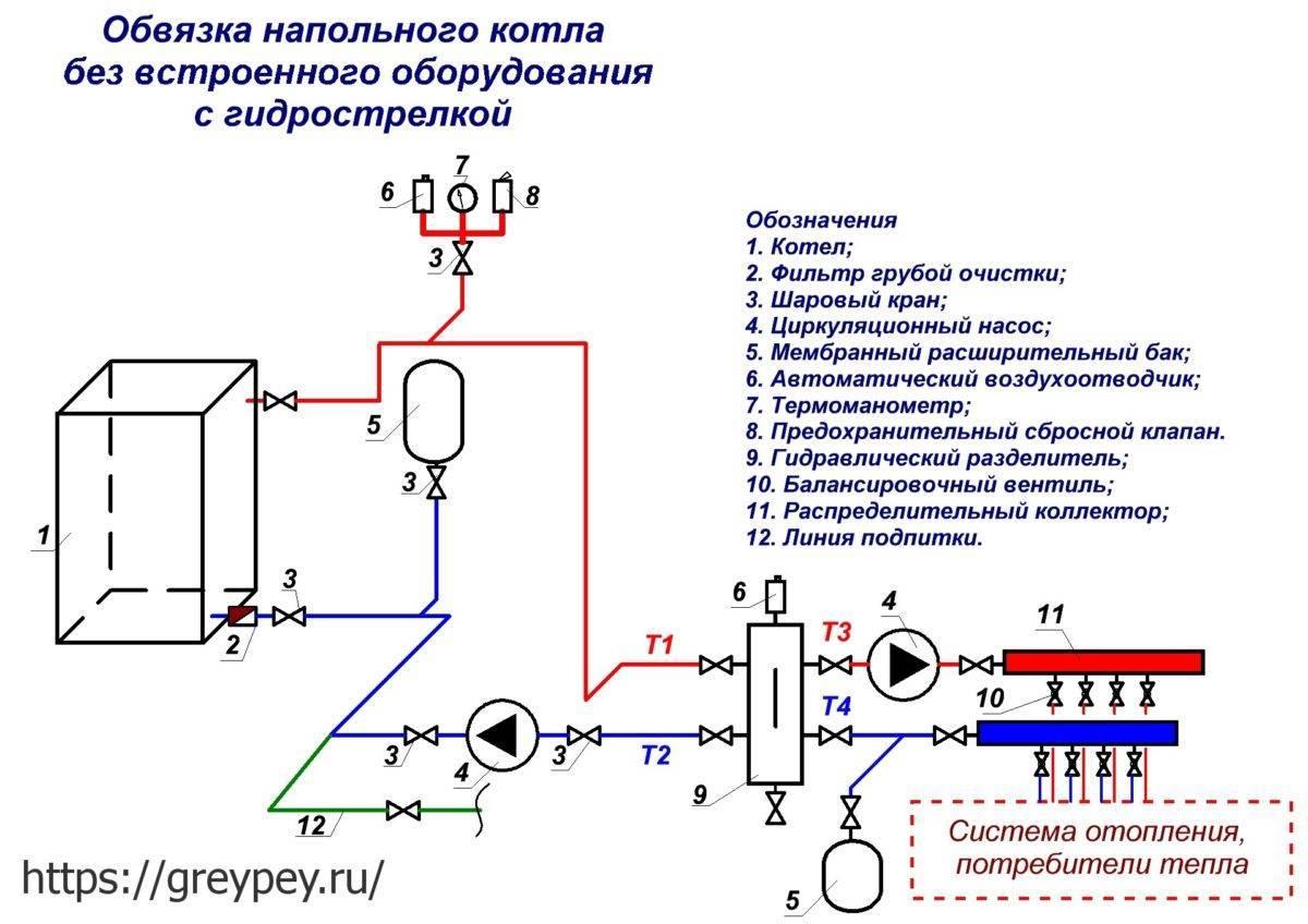Как проводится обвязка котла отопления полипропиленом?
