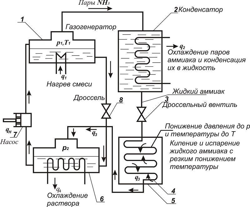 Принцип работы холодильника и его устройство