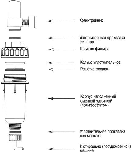 Проточный фильтр для воды для стиральной машины: очистка подачи воды для бытовой техники