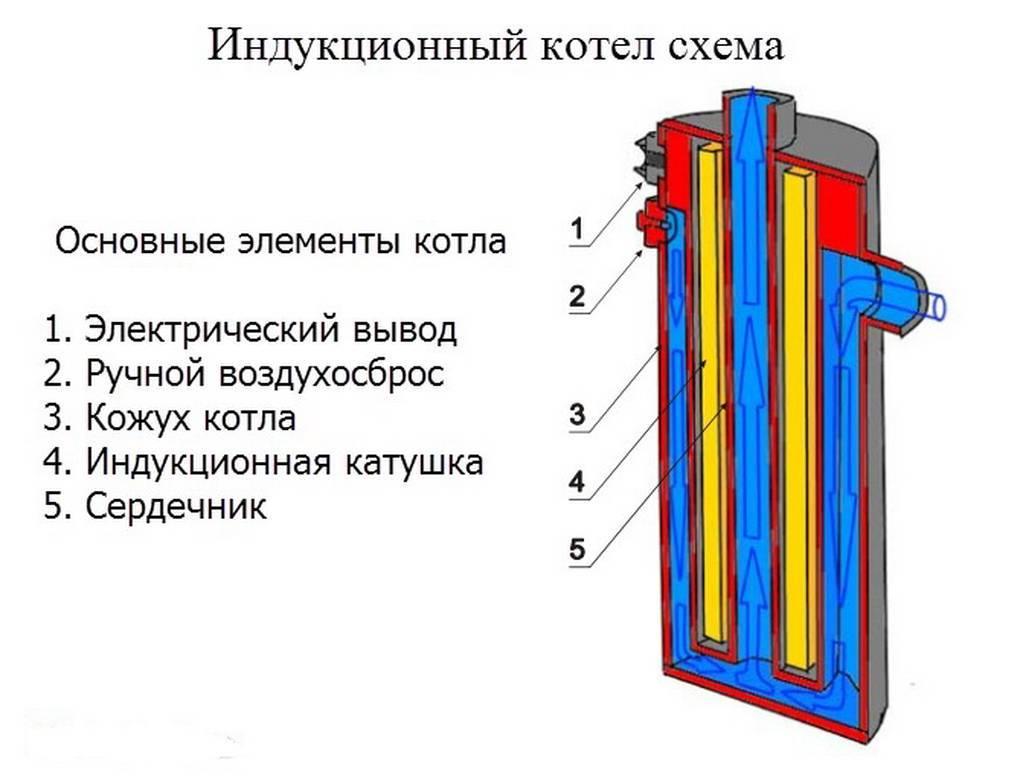 Устройство и применение индукционного обогревателя для дома
