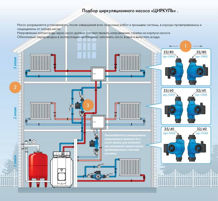 Насосы систем отопления: виды и способы монтажа циркуляционных насосов отопления | отопление дома и квартиры