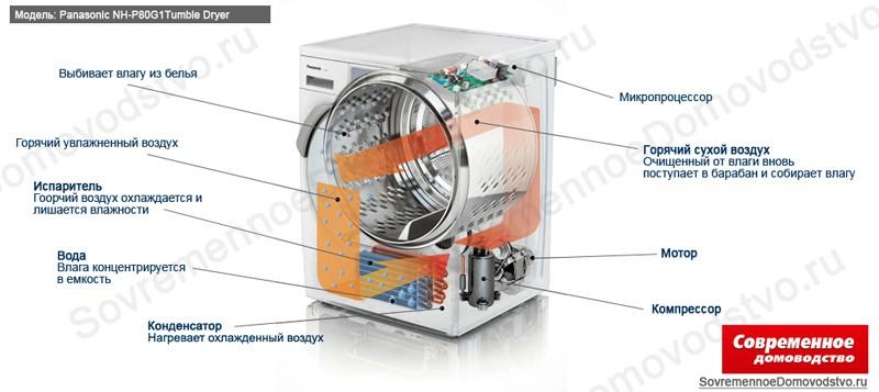 Функция пара в стиральное машине: что это и есть ли эффект