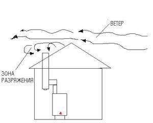 Почему вытяжка дует в обратную сторону, воздух поступает в квартиру