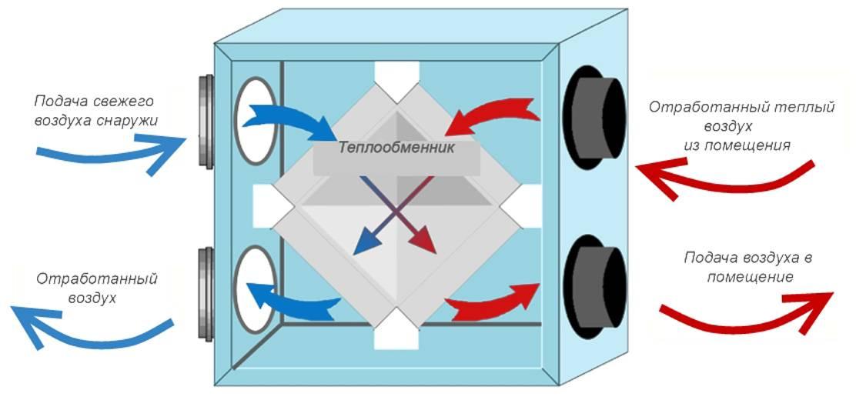 Рекуперация в вентиляции: что из себя представляет данный тип вентиляции?
