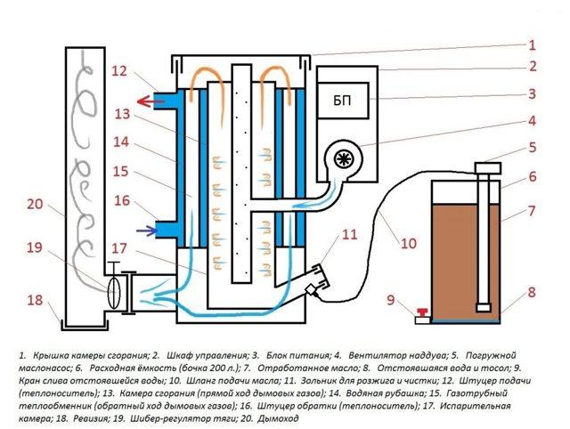 Отопление на отработанном масле своими руками: подробная инструкция
