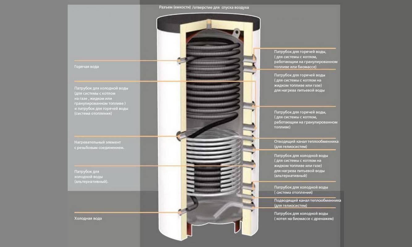 Самодельный теплоаккумулятор: преимущества, конструктив, схема врезки в систему отопления