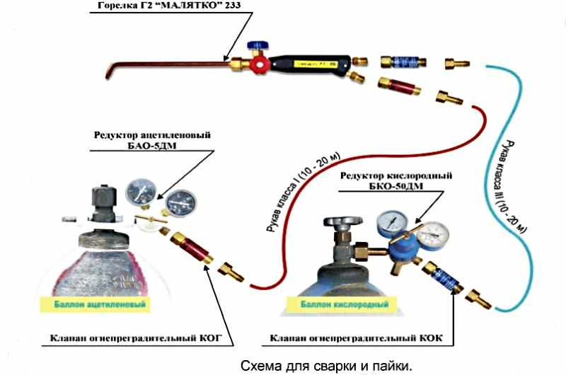 Газовая горелка – что это такое, устройство, принцип работы, зачем нужна, плюсы и минусы