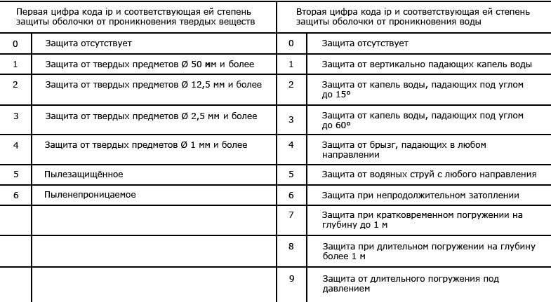 Степень защиты, расшифровка: ip68, 67, 65, 54, 44, 20, таблица