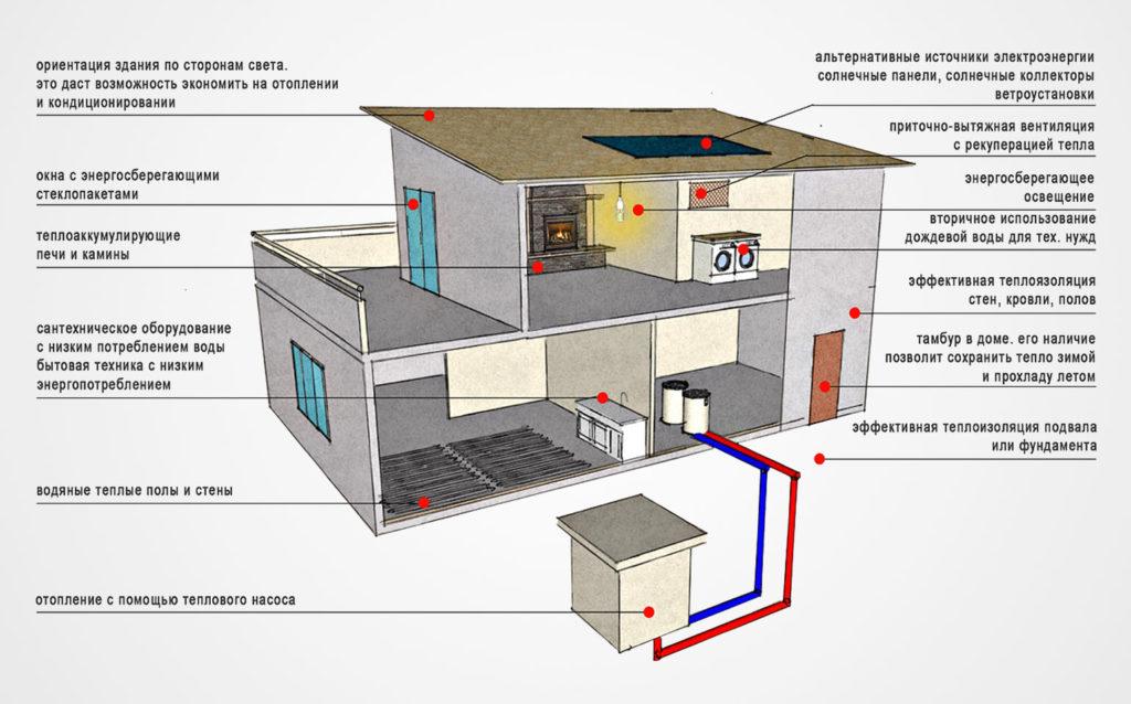 Как сэкономить на отоплении частного дома – 12 простых, но эффективных советов