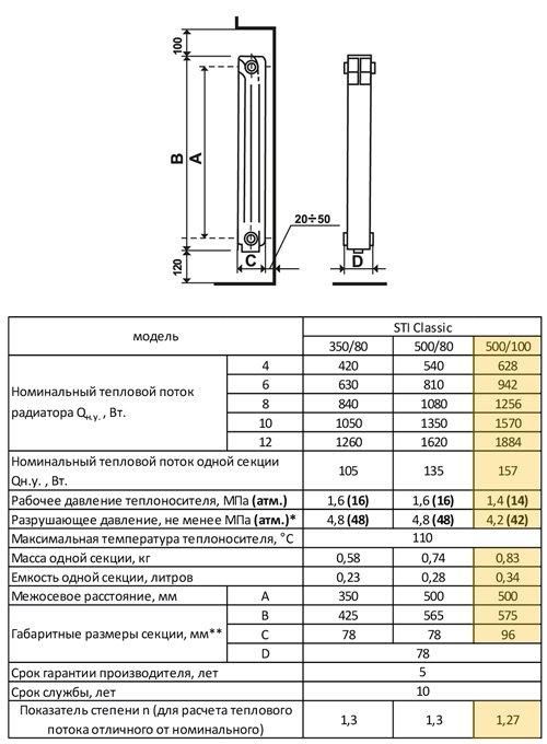 Алюминиевые радиаторы отопления: технические характеристики, как выбрать, устройство и виды на примерах фото и видео