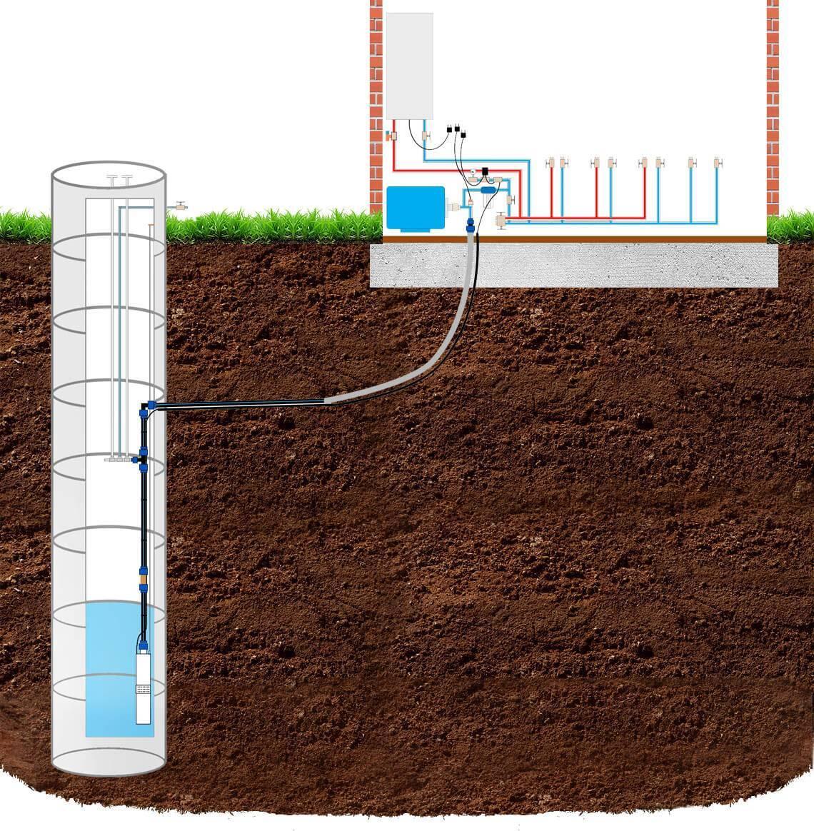 Преимущества автономного водопровода из колодца на даче