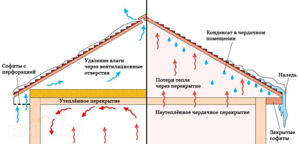 Понижение влажности воздуха