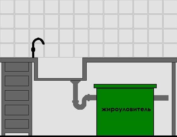 Жироуловитель под мойку своими руками для канализации
