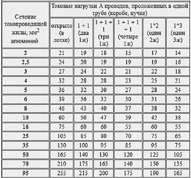 Провода для электропроводки. расчет и таблица допустимого сечения электрических проводов