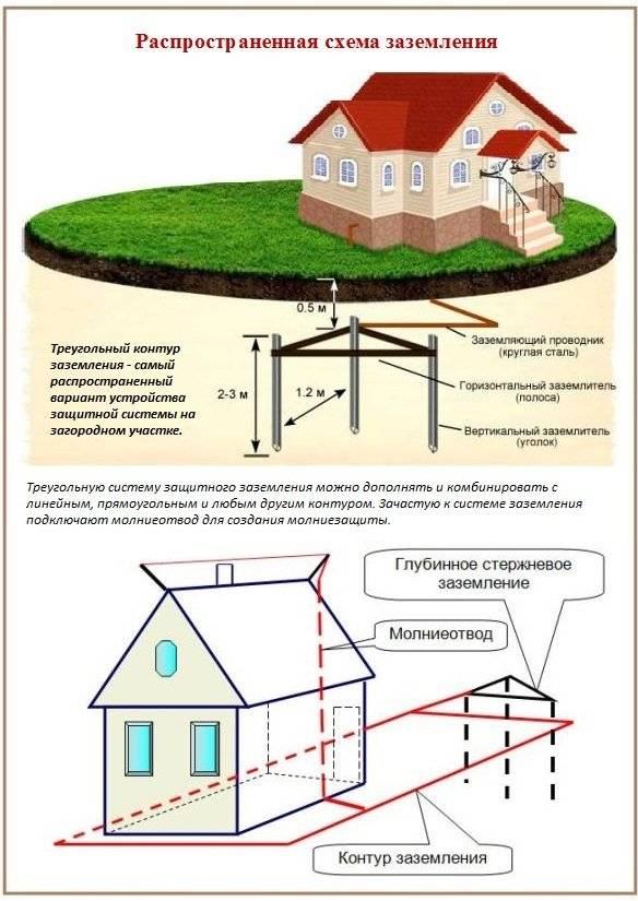 Особенности заземления при монтаже котла в доме
