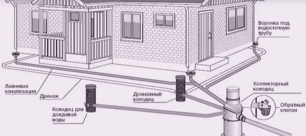 Обустройство ливневой канализации: требования снип