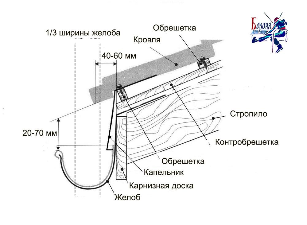 Как крепить водосточный желоб. правильный монтаж водосточной системы: инструкция.