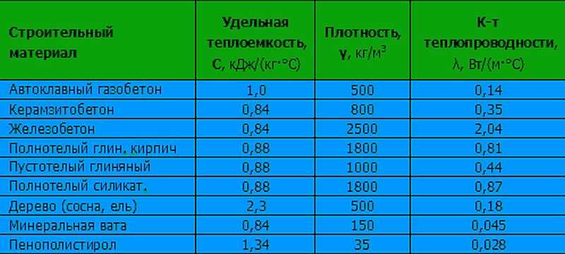 Теплотехнический расчет с примером