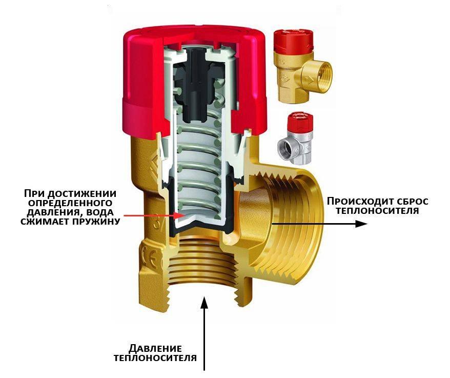 Предохранительный сбросной клапан: выбор и установка