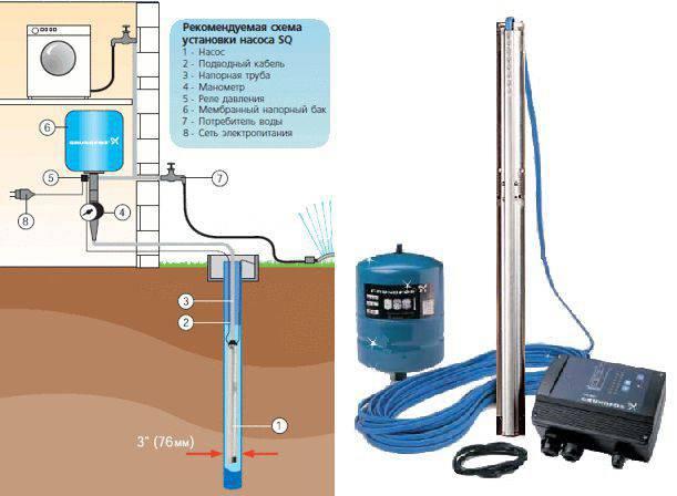 Топ-12 центробежных насосов для скважины: рейтинг лучших + рекомендации по выбору оборудования
