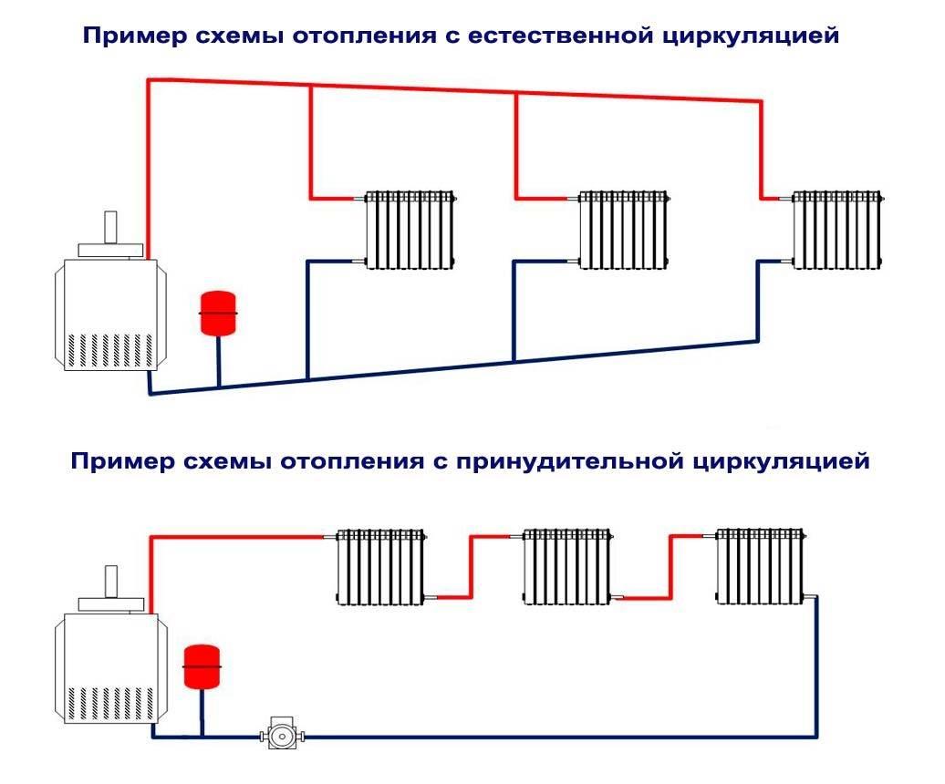 Система отопления в одноэтажном доме — схемы и составление проекта