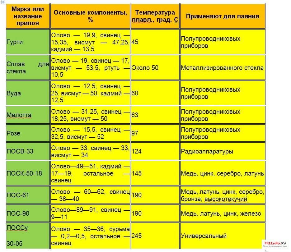 Высокотемпературный и низкотемпературный припой для пайки меди, алюминия и других металлов
