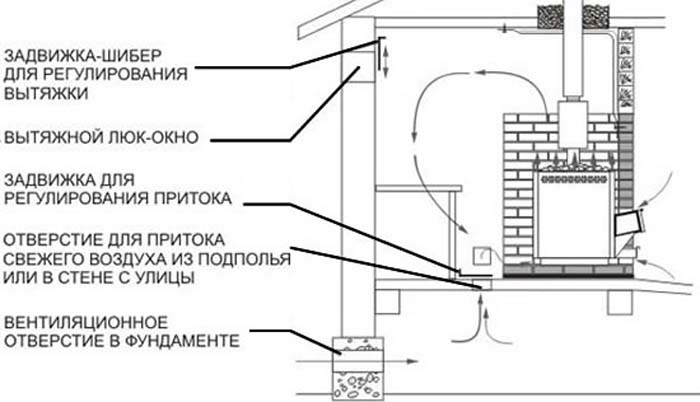 Правила вентиляции в бане