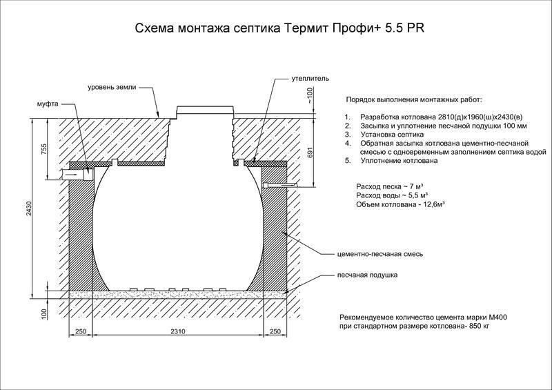 Септик термит: устройство, модели, отзывы