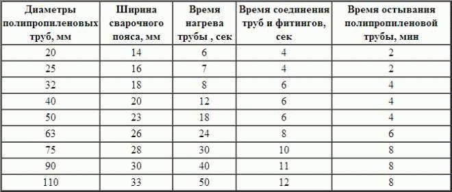 Температура пайки полипропиленовых труб: таблица, время сварки пластиковых, инструкция нагрева   greendom74.ru