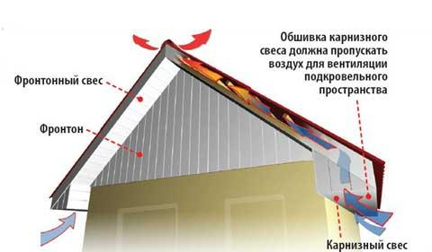 Фронтон крыши: что это такое, зачем нужен и как его сделать?