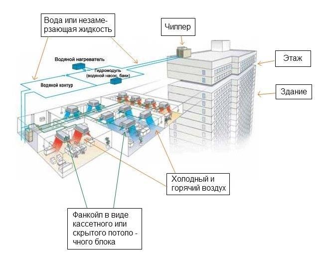 Чиллер-фанкойл: схема устройства и особенности работы системы охлаждения