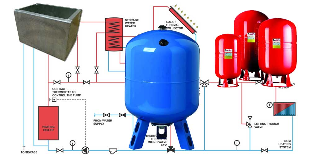 Расширительный бак системы отопления: устройство, расчет и подбор лучшего варианта