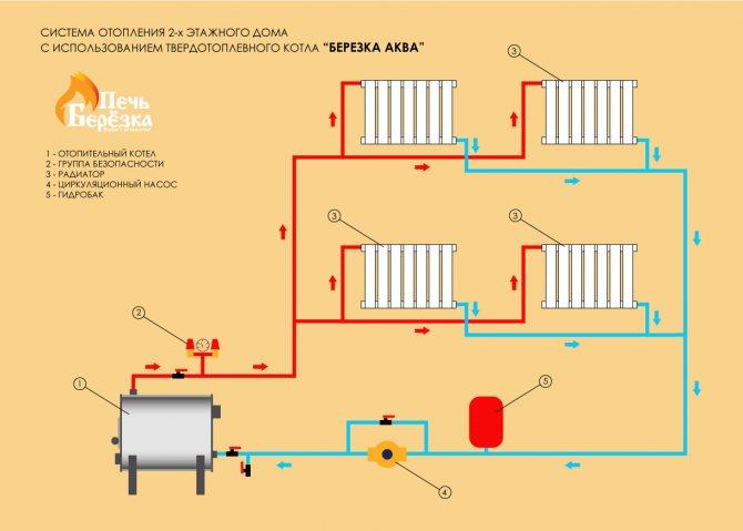 Паровое отопление своими руками: как правильно сделать монтаж в частном доме от печи, схемы, провести самому от печки
